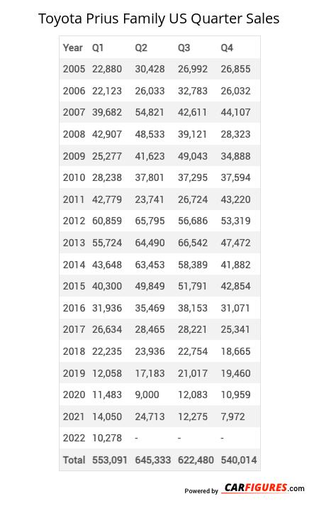 Toyota Prius Family Quarter Sales Table