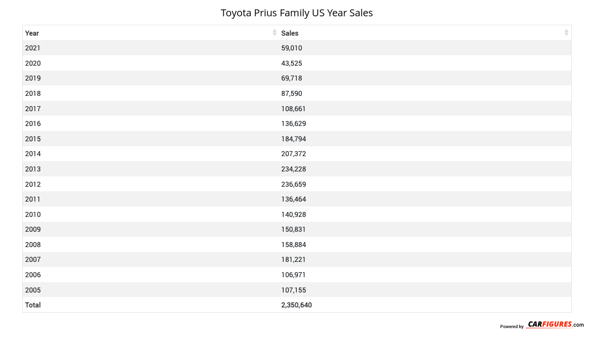 Toyota Prius Family Year Sales Table