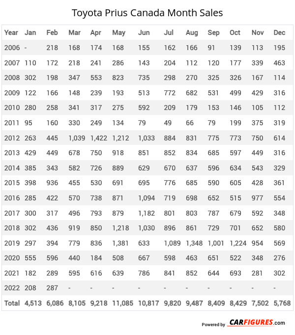 Toyota Prius Month Sales Table