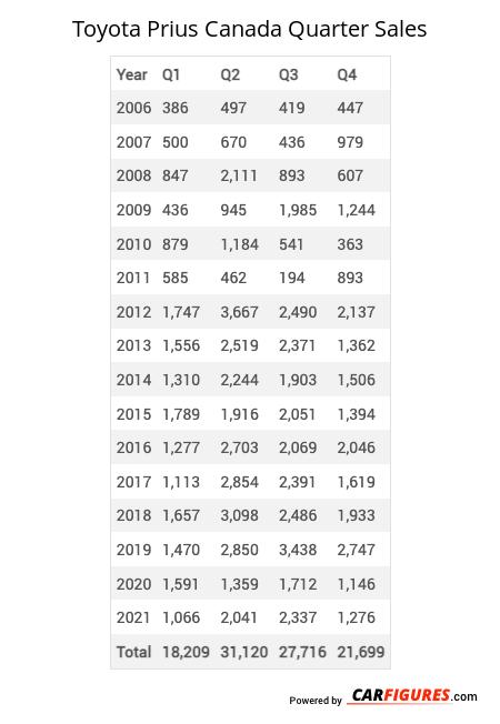 Toyota Prius Quarter Sales Table