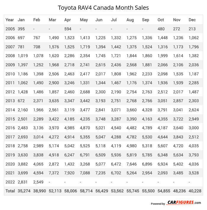Toyota RAV4 Month Sales Table