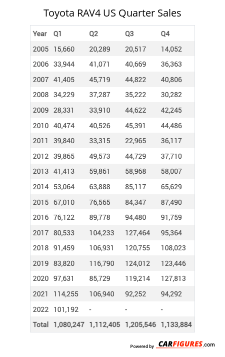 Toyota RAV4 Quarter Sales Table