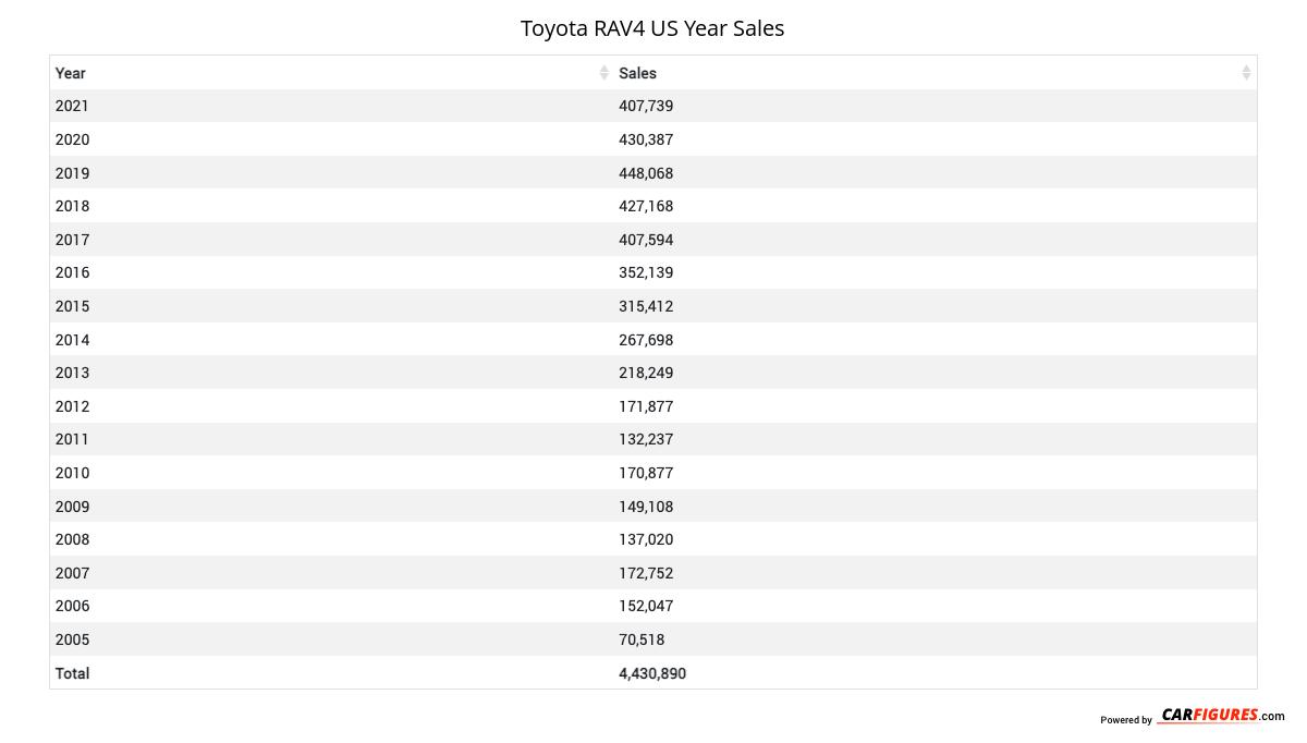 Toyota RAV4 Year Sales Table