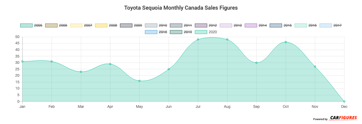 Toyota Sequoia Month Sales Graph