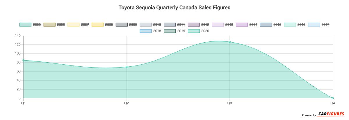 Toyota Sequoia Quarter Sales Graph