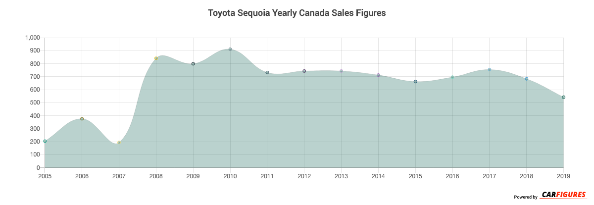 Toyota Sequoia Year Sales Graph