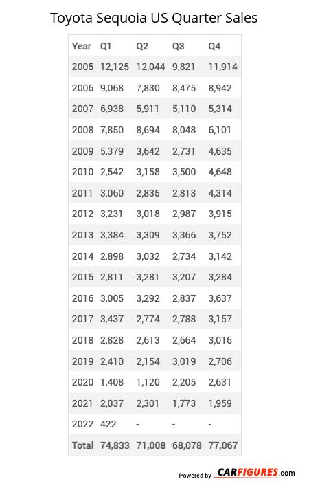 Toyota Sequoia Quarter Sales Table