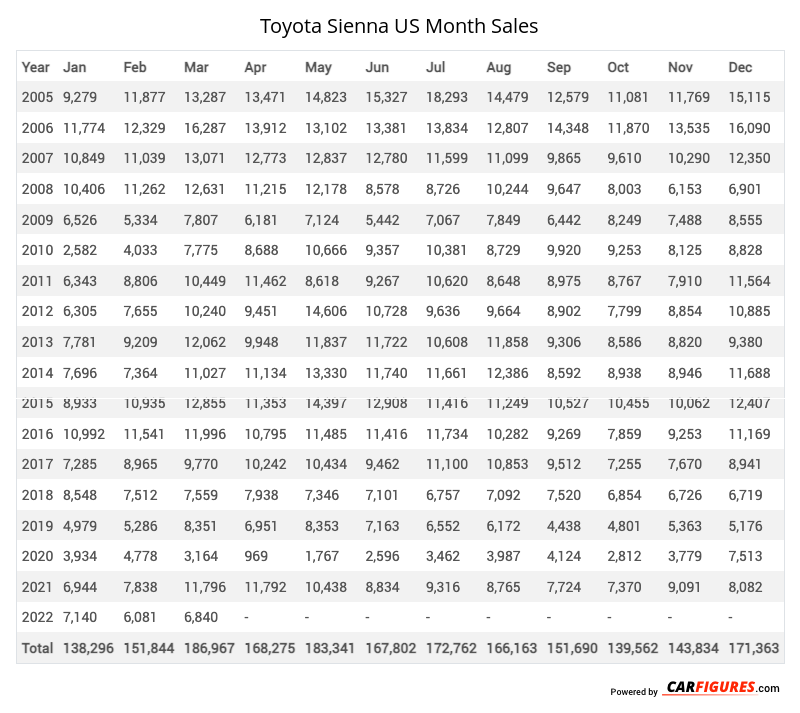 Toyota Sienna Month Sales Table