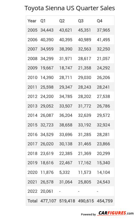 Toyota Sienna Quarter Sales Table