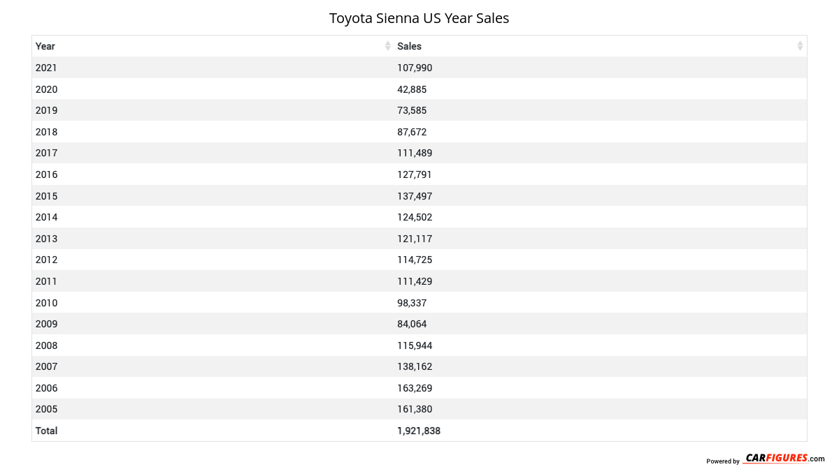 Toyota Sienna Year Sales Table