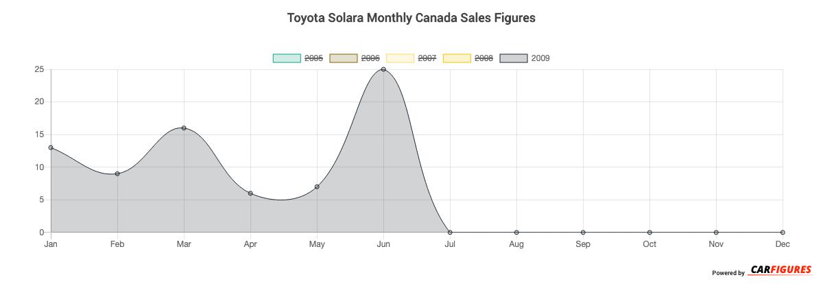 Toyota Solara Month Sales Graph