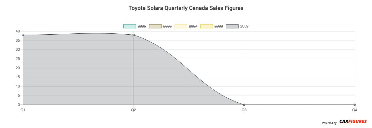 Toyota Solara Quarter Sales Graph