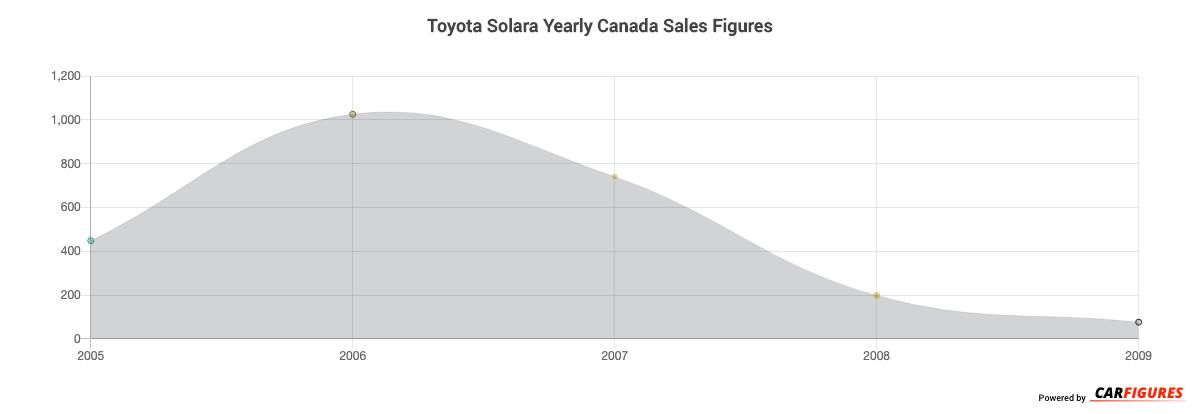 Toyota Solara Year Sales Graph