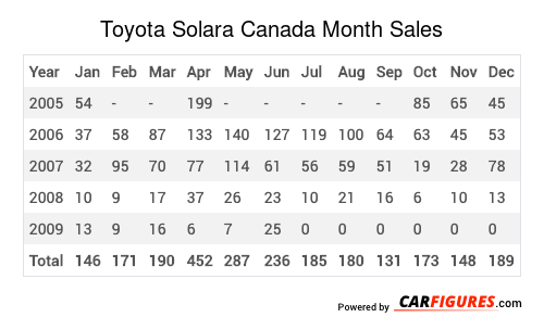 Toyota Solara Month Sales Table