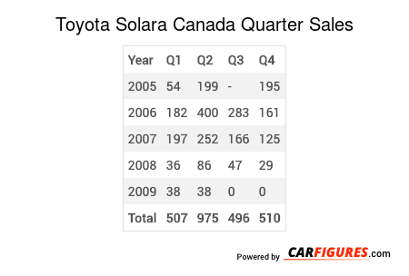 Toyota Solara Quarter Sales Table