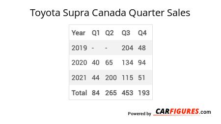 Toyota Supra Quarter Sales Table
