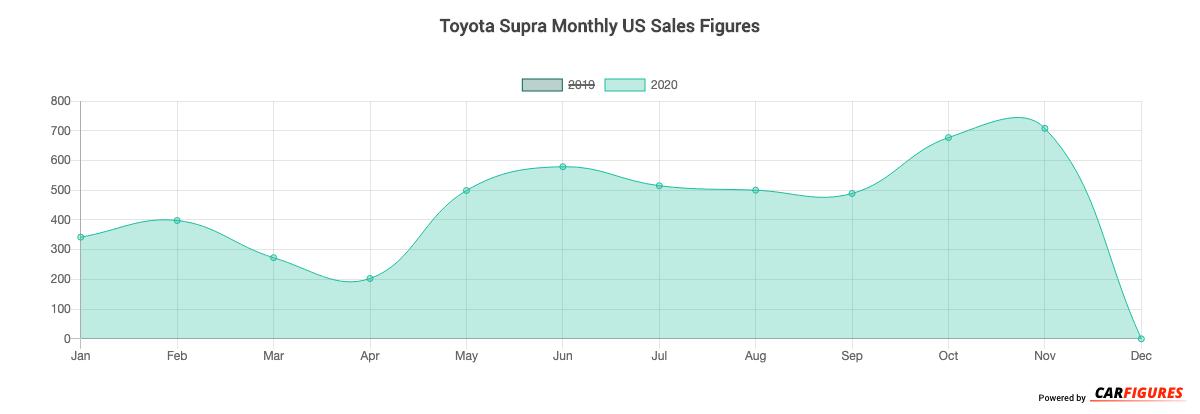 Toyota Supra Month Sales Graph