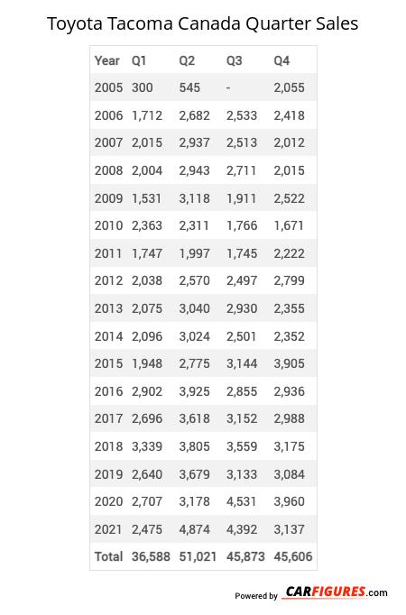 Toyota Tacoma Quarter Sales Table