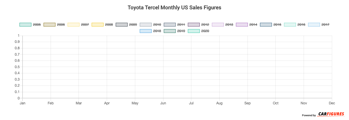 Toyota Tercel Month Sales Graph