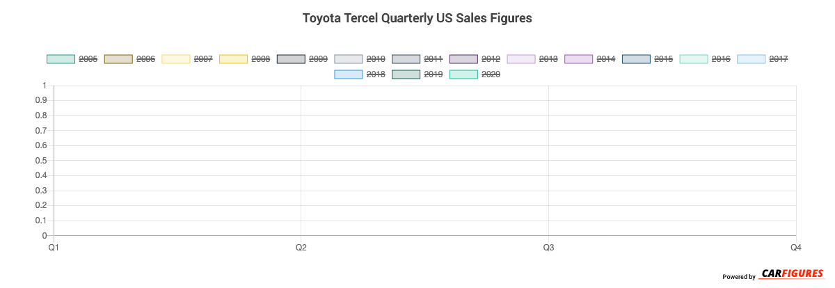 Toyota Tercel Quarter Sales Graph