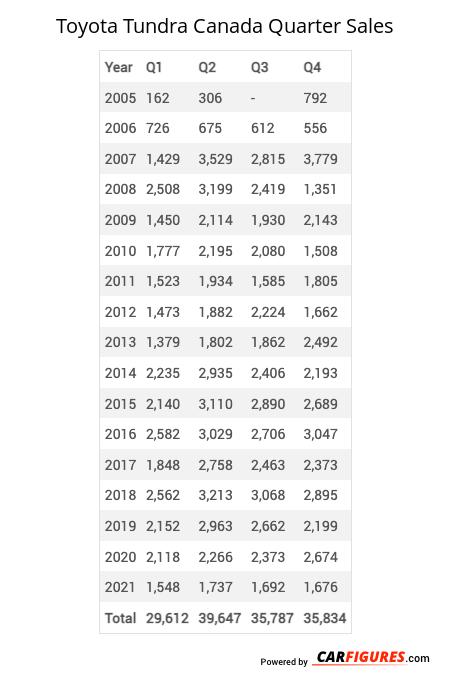 Toyota Tundra Quarter Sales Table