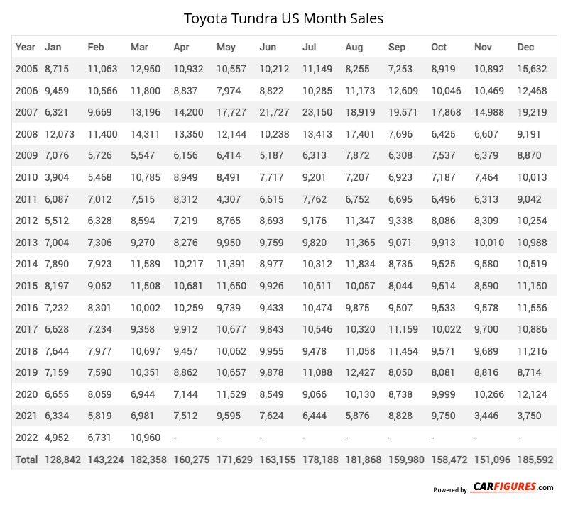 Toyota Tundra Month Sales Table