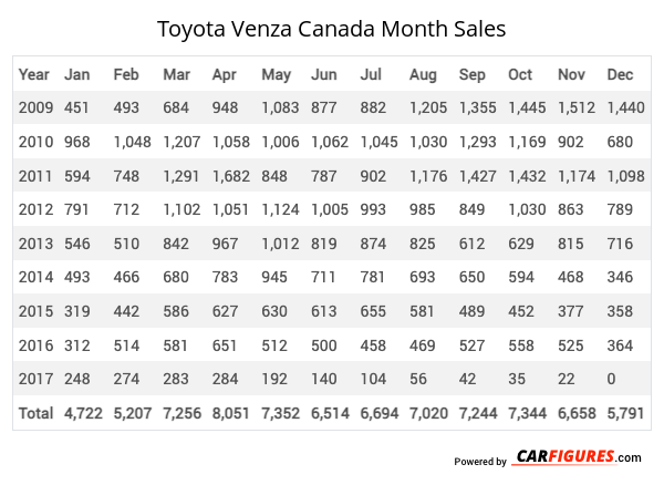 Toyota Venza Month Sales Table