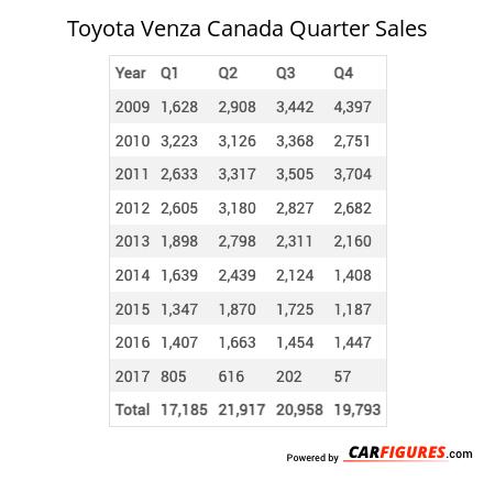 Toyota Venza Quarter Sales Table
