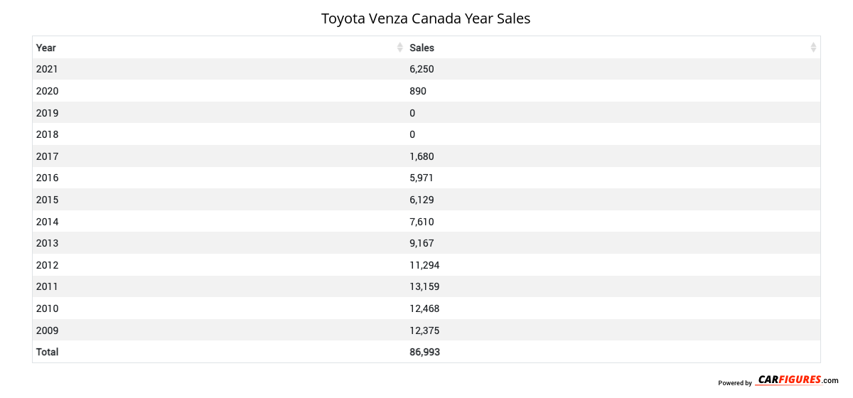 Toyota Venza Year Sales Table