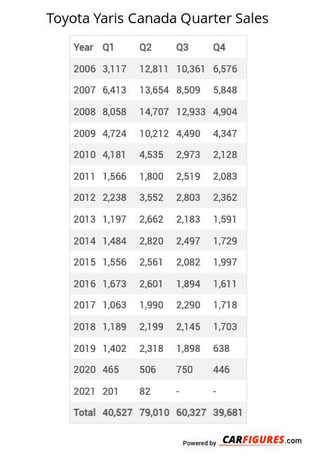 Toyota Yaris Quarter Sales Table