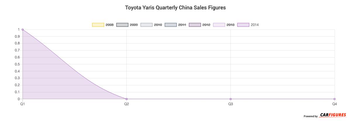 Toyota Yaris Quarter Sales Graph