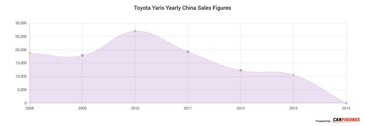 Toyota Yaris Year Sales Graph