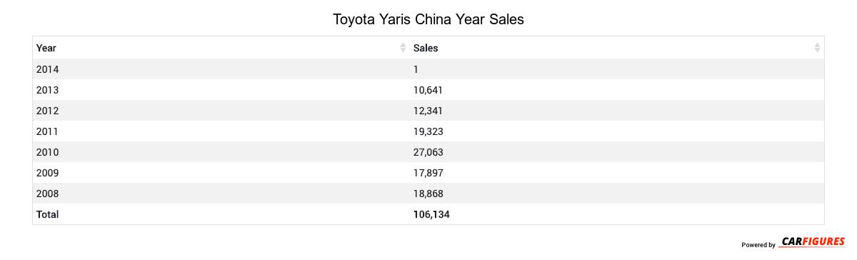 Toyota Yaris Year Sales Table