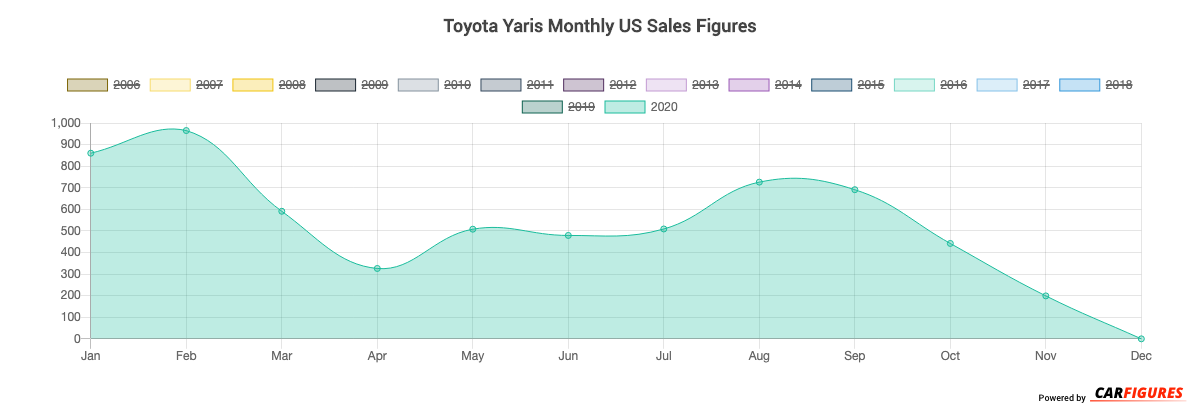 Toyota Yaris Month Sales Graph