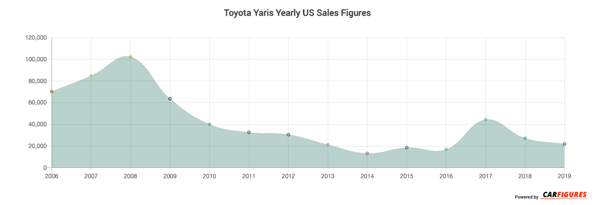 Toyota Yaris Year Sales Graph