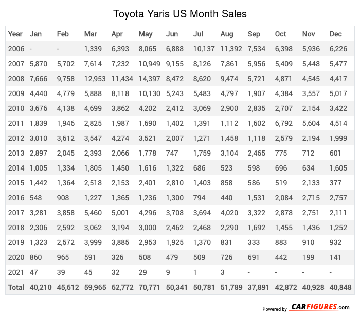 Toyota Yaris Month Sales Table