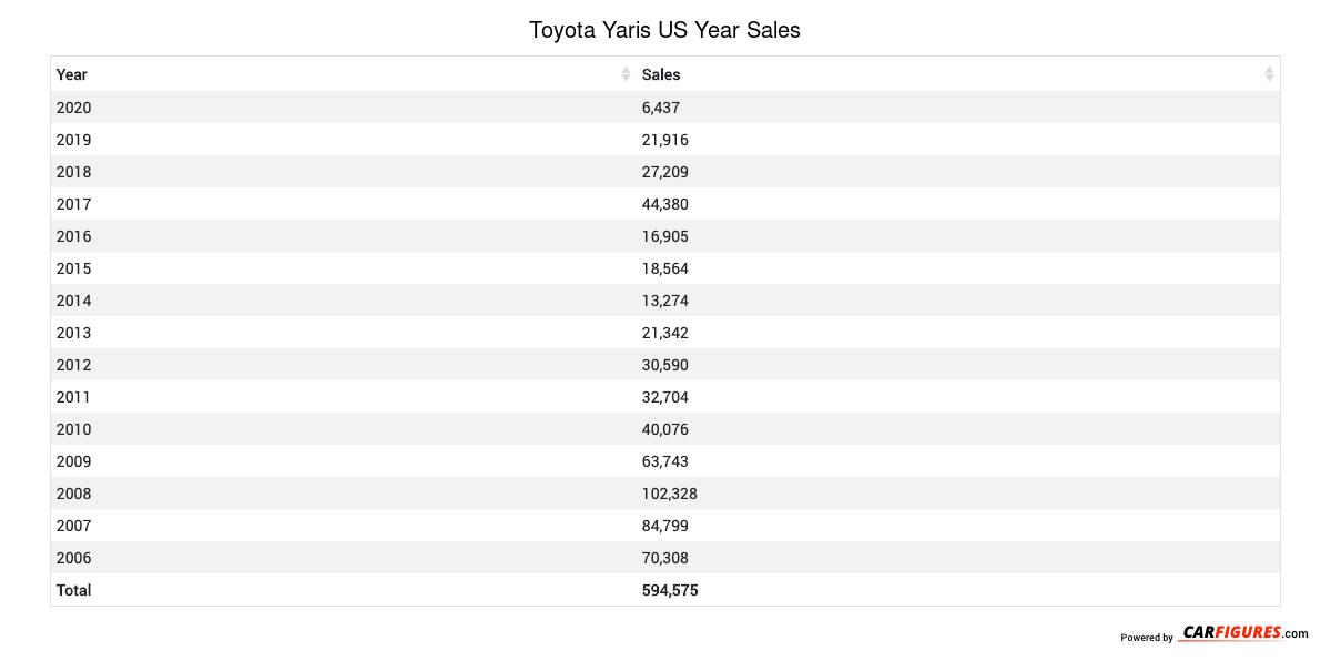 Toyota Yaris Year Sales Table