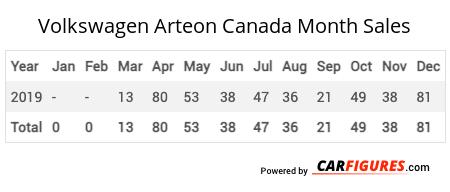 Volkswagen Arteon Month Sales Table