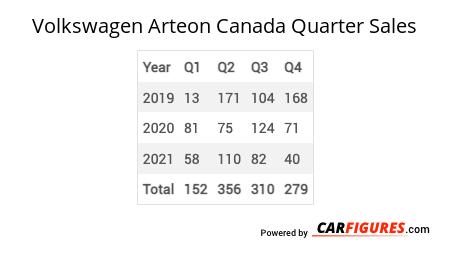 Volkswagen Arteon Quarter Sales Table