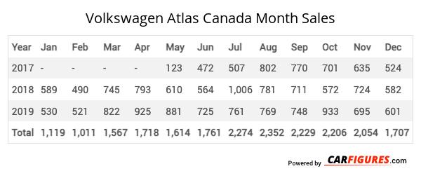 Volkswagen Atlas Month Sales Table