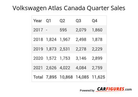 Volkswagen Atlas Quarter Sales Table