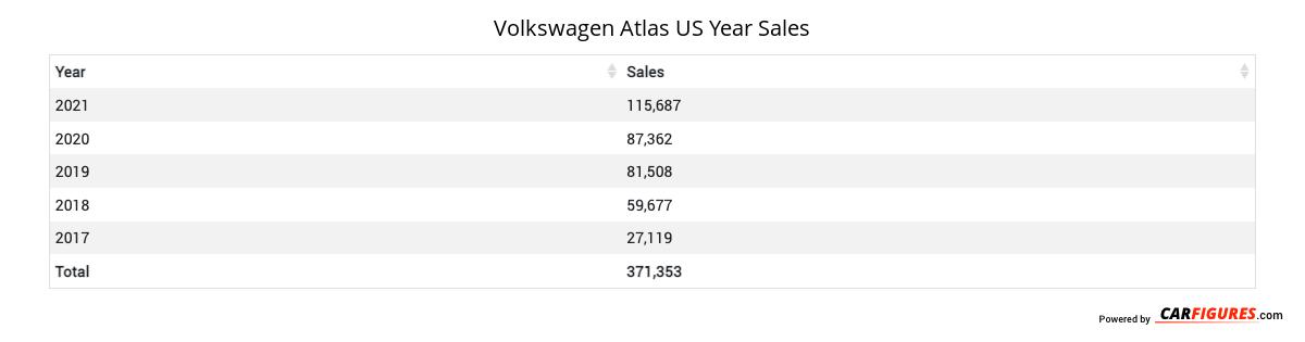 Volkswagen Atlas Year Sales Table