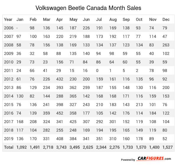 Volkswagen Beetle Month Sales Table