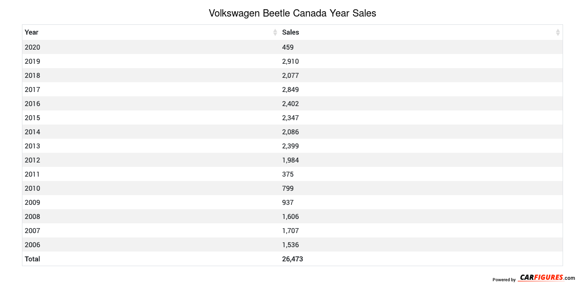 Volkswagen Beetle Year Sales Table