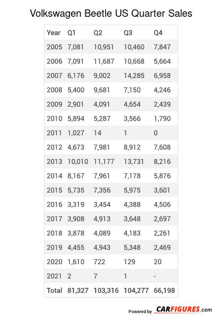 Volkswagen Beetle Quarter Sales Table