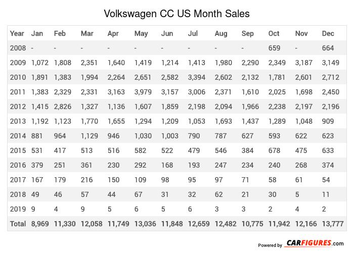 Volkswagen CC Month Sales Table