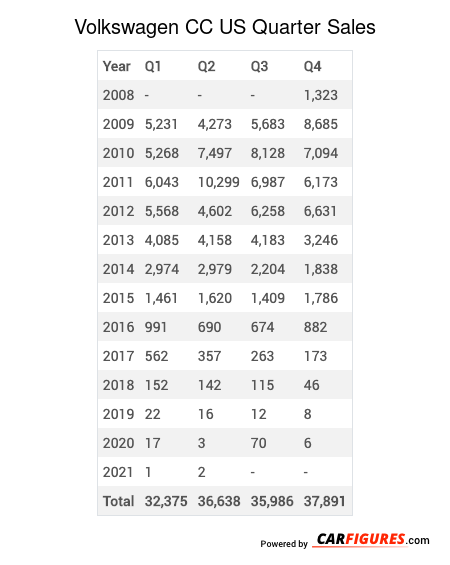 Volkswagen CC Quarter Sales Table