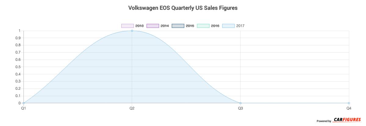 Volkswagen EOS Quarter Sales Graph