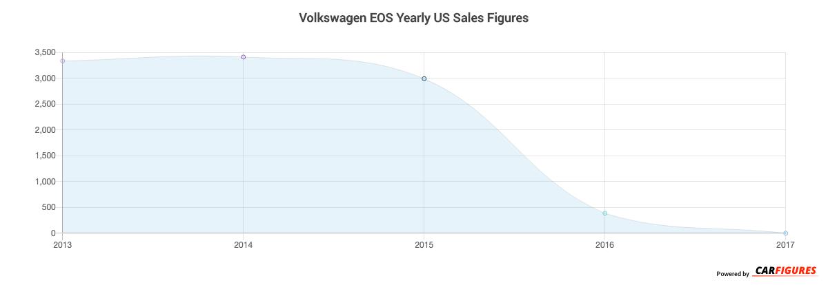 Volkswagen EOS Year Sales Graph