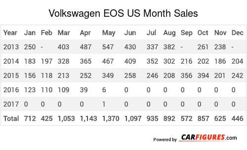 Volkswagen EOS Month Sales Table